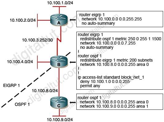 Redistribute_OSPF_EIGRP_bidirection.jpg