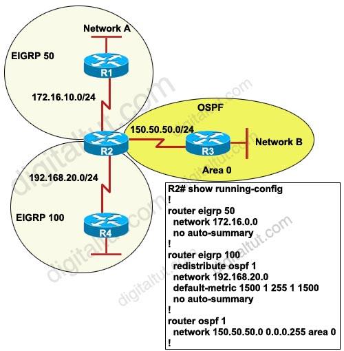 Redistribute_OSPF_EIGRP_default-metric.jpg