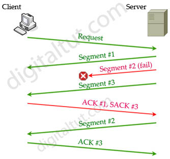 TCP_SACK.jpg