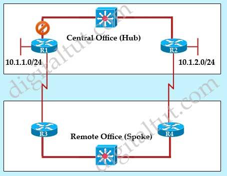 EIGRP_hub_spoke_topology_stub_receive_only.jpg