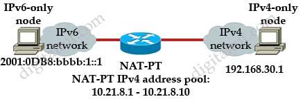 IPv6_IPv4_NAT_PT_IP_determine.jpg