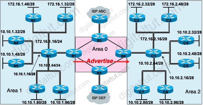 OSPF_Reduce_Advertise_routes.jpg