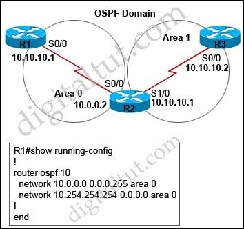 OSPF_default-information_originate_always_default_route.jpg