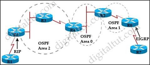 OSPF_nssa_no_summary.jpg