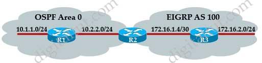 Redistribute_EIGRP_OSPF_O_E2.jpg