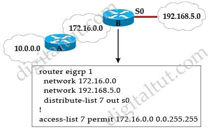 distribute_list_traffic_blocked.jpg