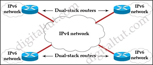 dual_stack_routers_6to4_tunnel.jpg
